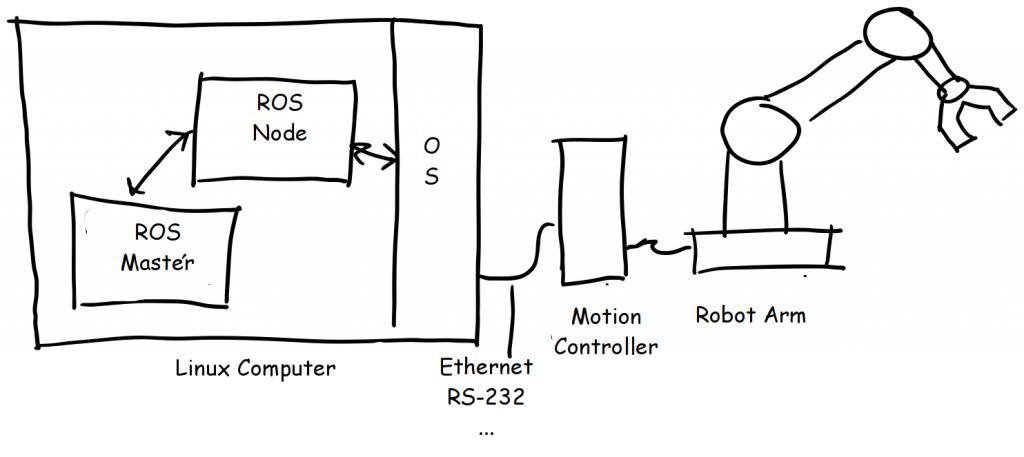 External Motion Controller