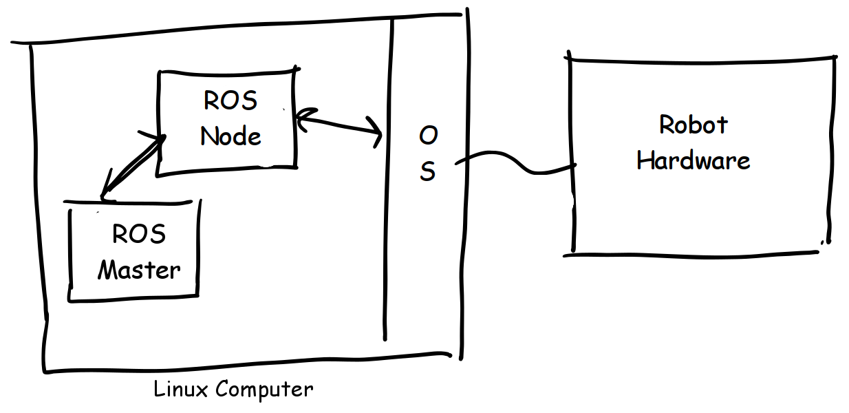 Combining Machinekit and ROS to create Open Source Robotic