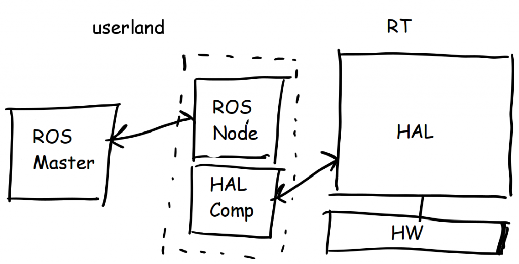 ROS Node and HAL