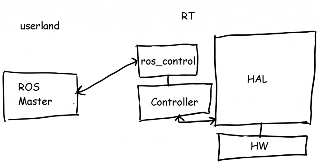 ros_control and HAL