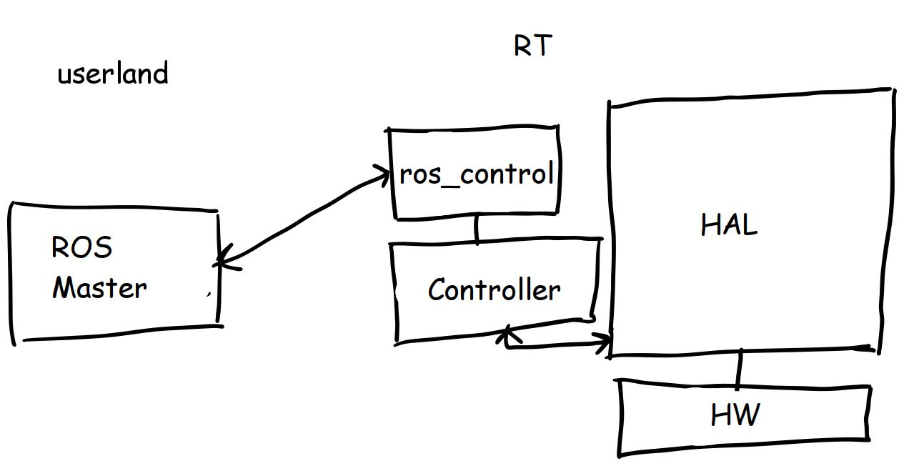 Machinekit ROS controlling an industrial robot - Machine Koder