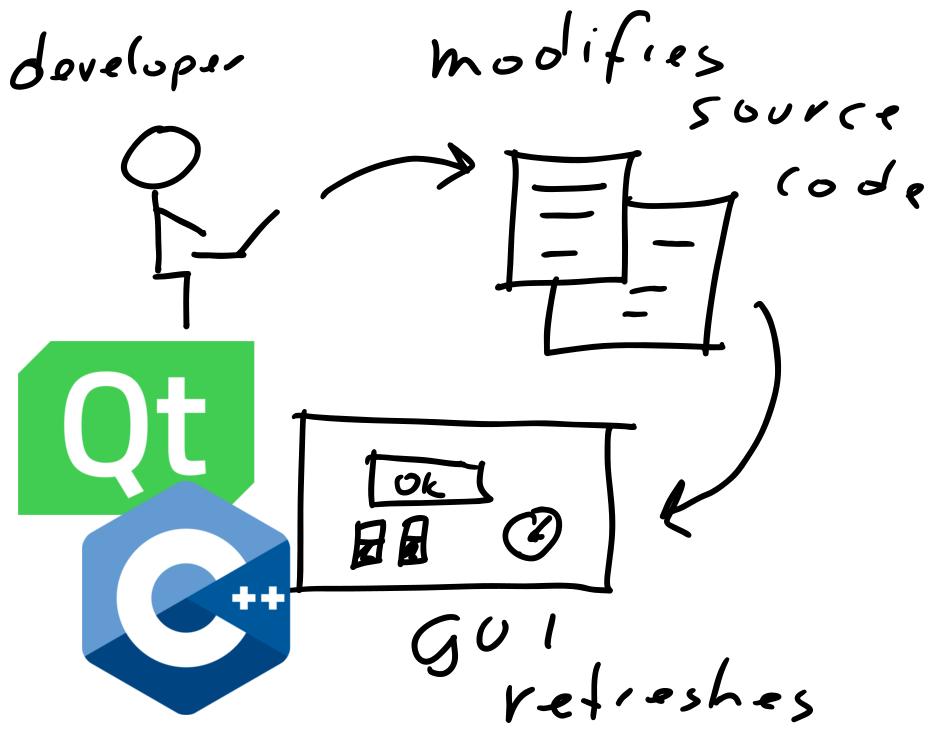 Qt/QML Live Coding for Everyone - Machine Koder