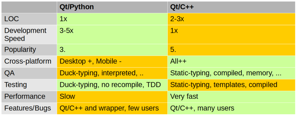 Qt/Python and Qt/C++ comparison chart
